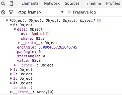 Visualization - Advanced D3: Layouts and Maps